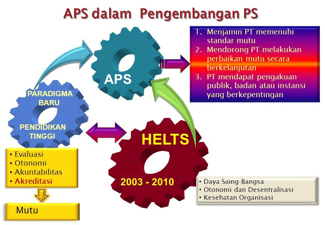 APS dalam Pengembangan PS