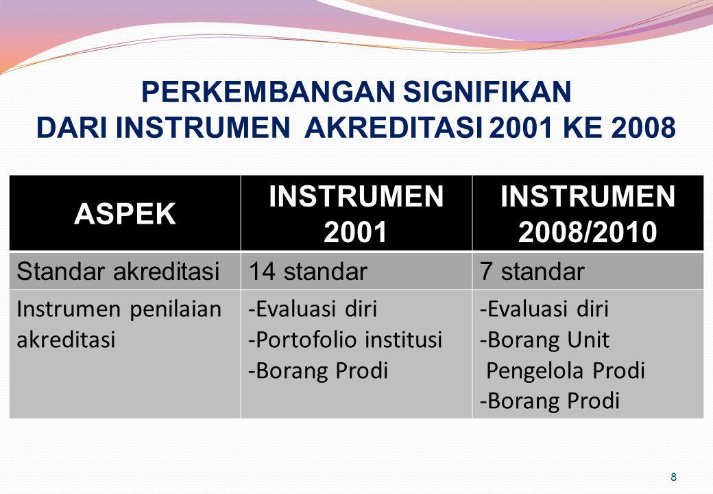PERKEMBANGAN SIGNIFIKAN DARI INSTRUMEN AKREDITASI 2001 KE 2008