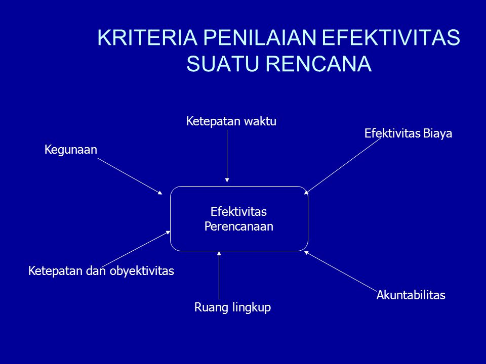 KRITERIA PENILAIAN EFEKTIVITAS SUATU RENCANA
