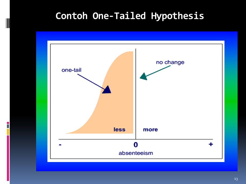 Contoh One-Tailed Hypothesis