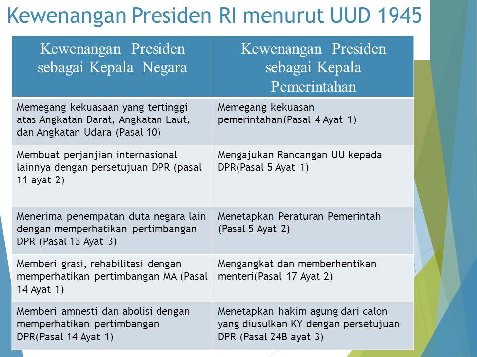 Kewenangan Presiden RI menurut UUD 1945