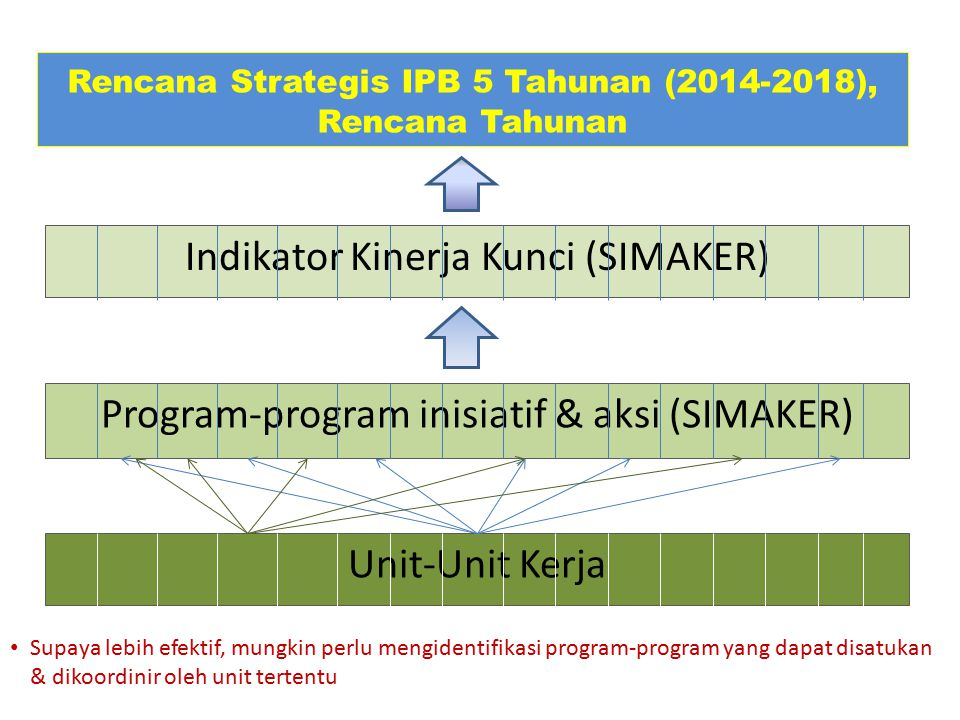 Rencana Strategis IPB 5 Tahunan (2014-2018),