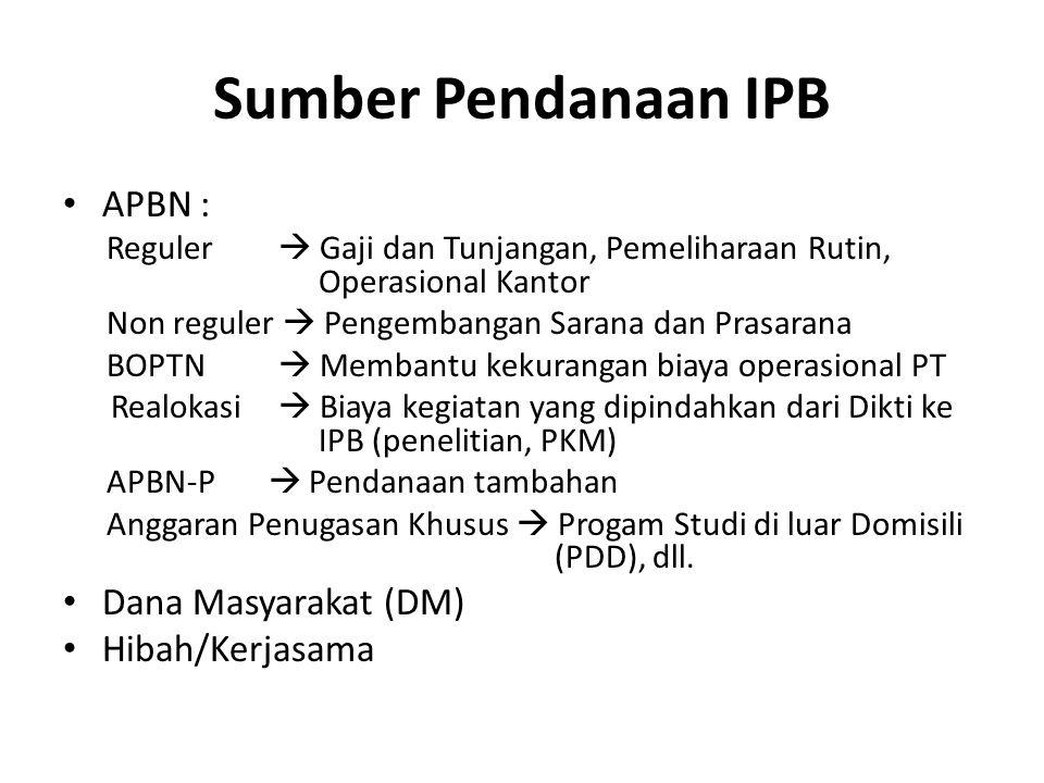 Sumber Pendanaan IPB APBN : Dana Masyarakat (DM) Hibah/Kerjasama