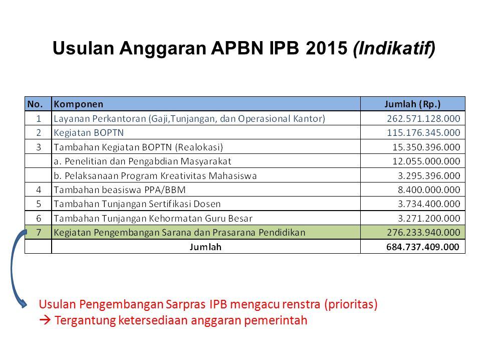 Usulan Anggaran APBN IPB 2015 (Indikatif)