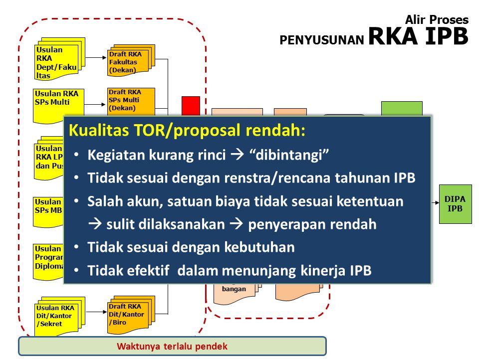 Proposal Pengem-bangan USULAN KE DIKTI (APBN/BOPTN)