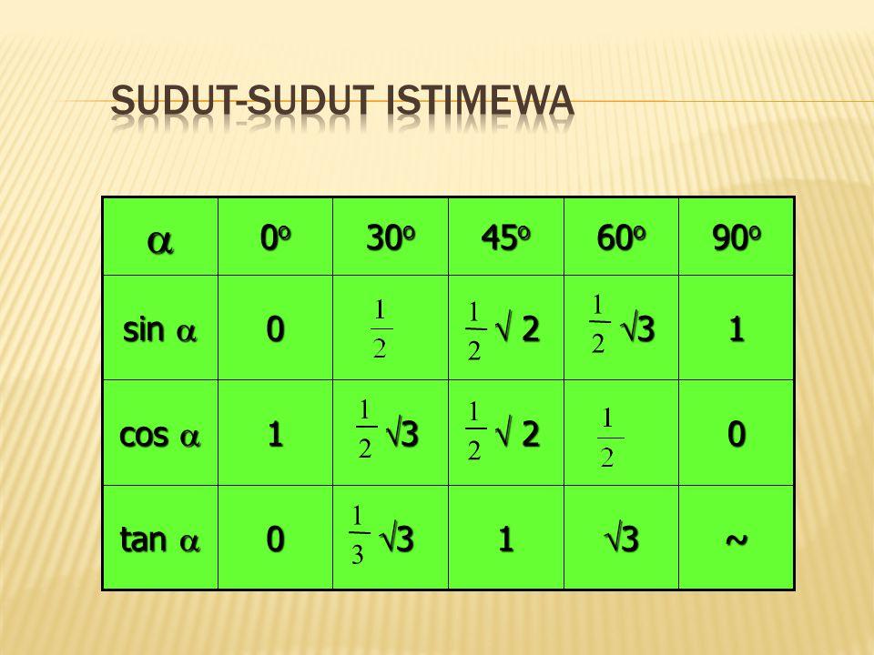 Sudut-sudut Istimewa  ~ 3 1 tan   2 cos  sin  90o 60o 45o 30o 0o