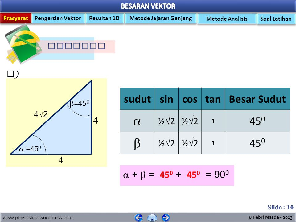   sudut sin cos tan Besar Sudut 450 ½2 4 4  +  = 450 + 450 = 900