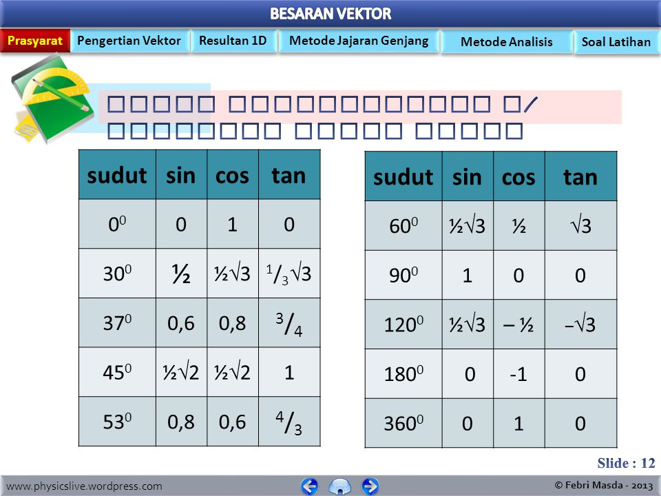 ½ sudut sin cos tan 3/4 4/3 sudut sin cos tan