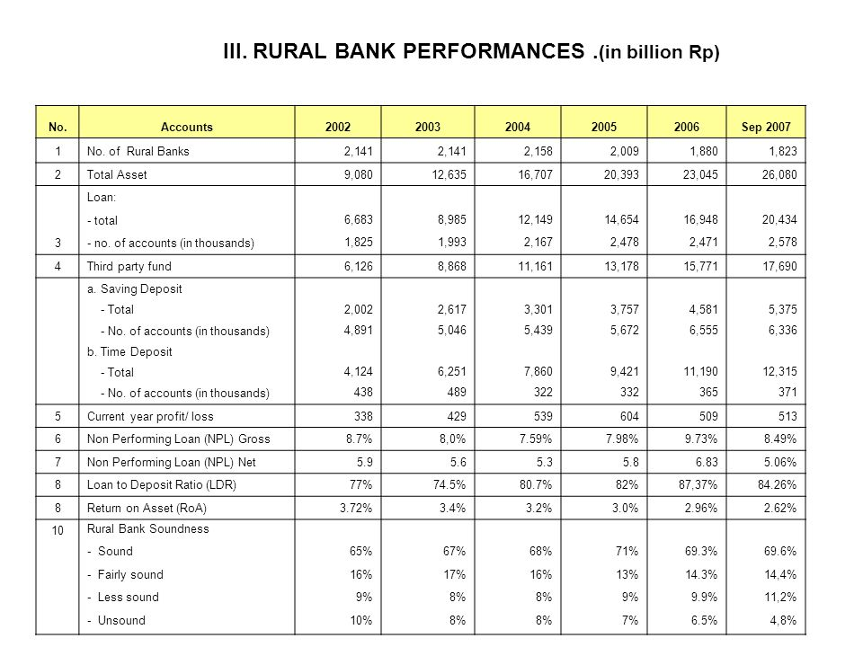 III. RURAL BANK PERFORMANCES .(in billion Rp)