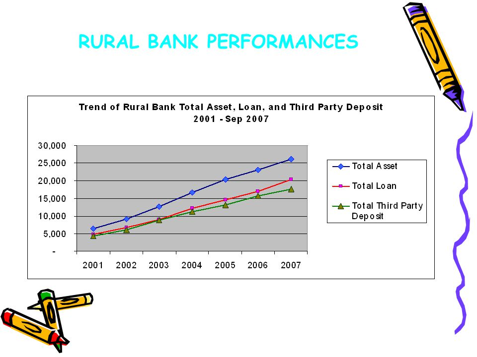 RURAL BANK PERFORMANCES