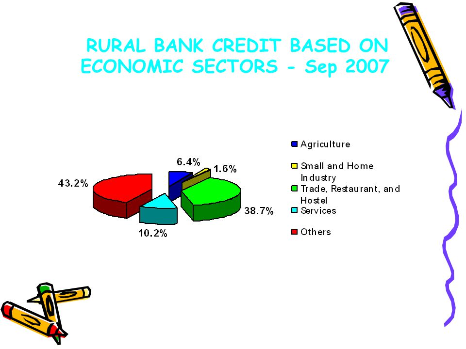 RURAL BANK CREDIT BASED ON ECONOMIC SECTORS - Sep 2007