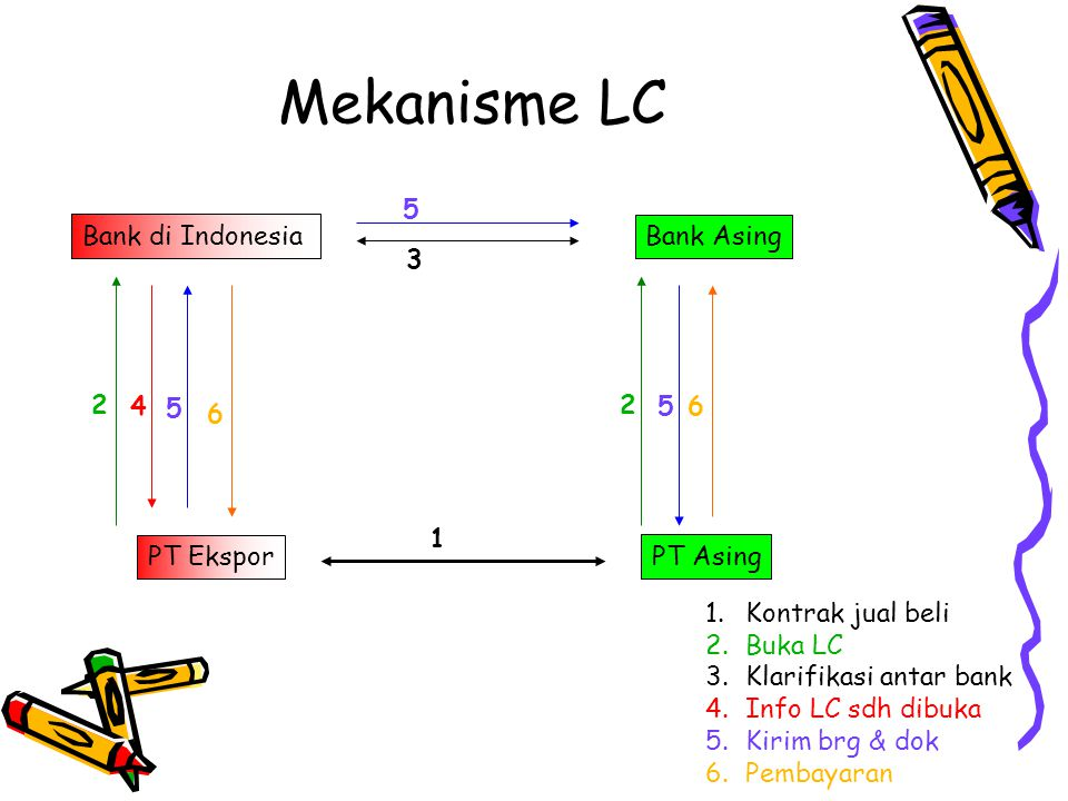 Mekanisme LC 5 Bank di Indonesia Bank Asing 3 2 4 5 2 5 6 6 1