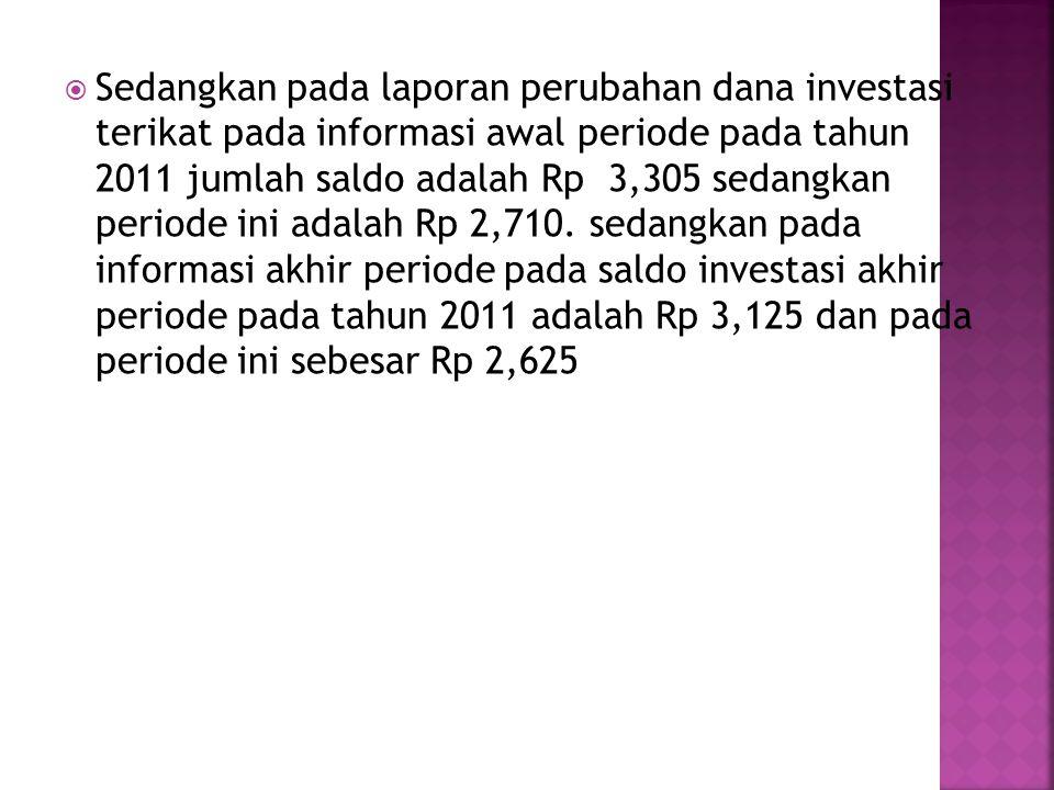 Sedangkan pada laporan perubahan dana investasi terikat pada informasi awal periode pada tahun 2011 jumlah saldo adalah Rp 3,305 sedangkan periode ini adalah Rp 2,710.