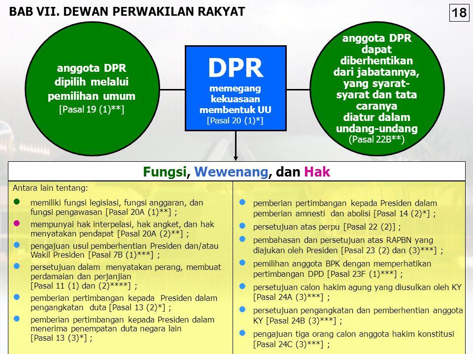 DPR 18 Fungsi, Wewenang, dan Hak Fungsi, Wewenang, dan Hak DPR