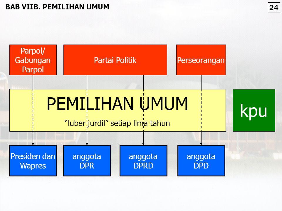 PEMILIHAN UMUM kpu 24 Parpol/ Gabungan Parpol Partai Politik