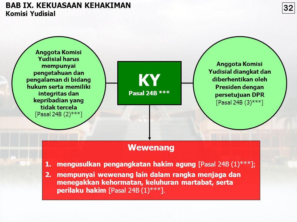 KY 32 Wewenang BAB IX. KEKUASAAN KEHAKIMAN Komisi Yudisial