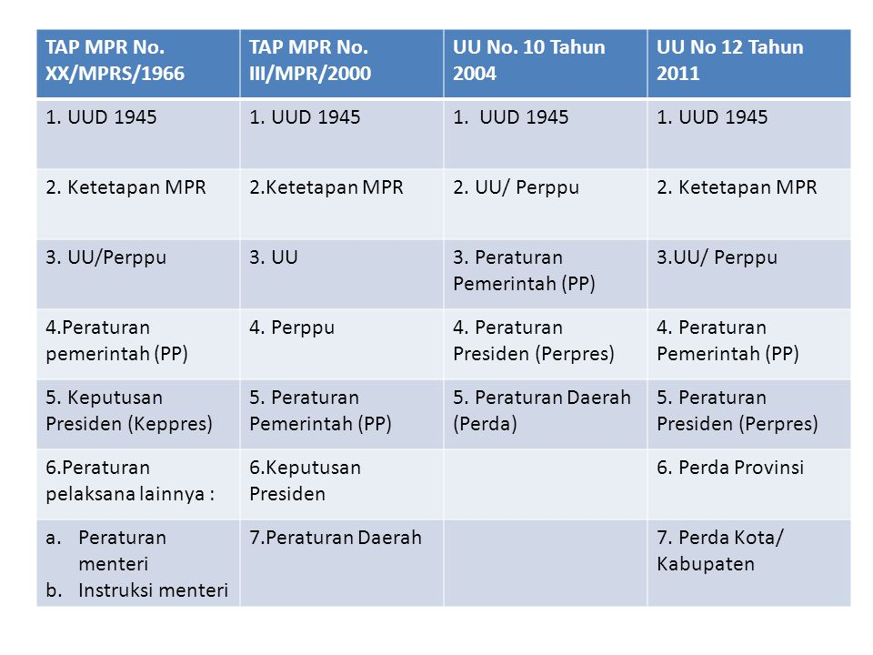 TAP MPR No. XX/MPRS/1966 TAP MPR No. III/MPR/2000. UU No. 10 Tahun 2004. UU No 12 Tahun 2011. 1. UUD 1945.