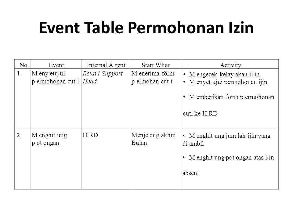 Event Table Permohonan Izin
