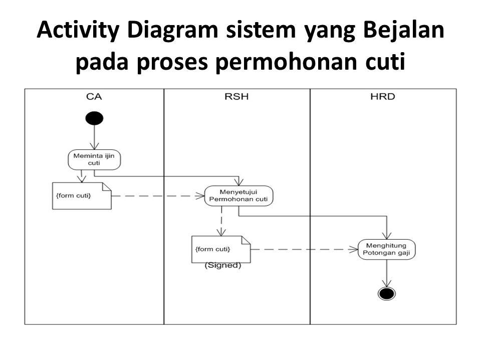 Activity Diagram sistem yang Bejalan pada proses permohonan cuti