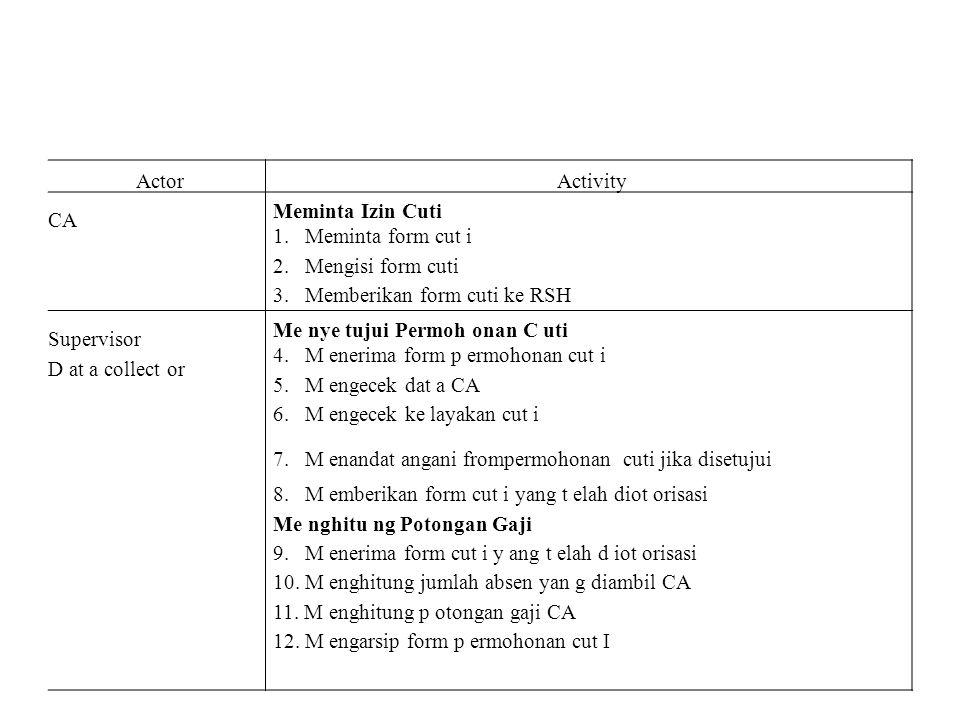 Actor Activity. CA. Meminta Izin Cuti. 1. Meminta form cut i. 2. Mengisi form cuti. 3. Memberikan form cuti ke RSH.