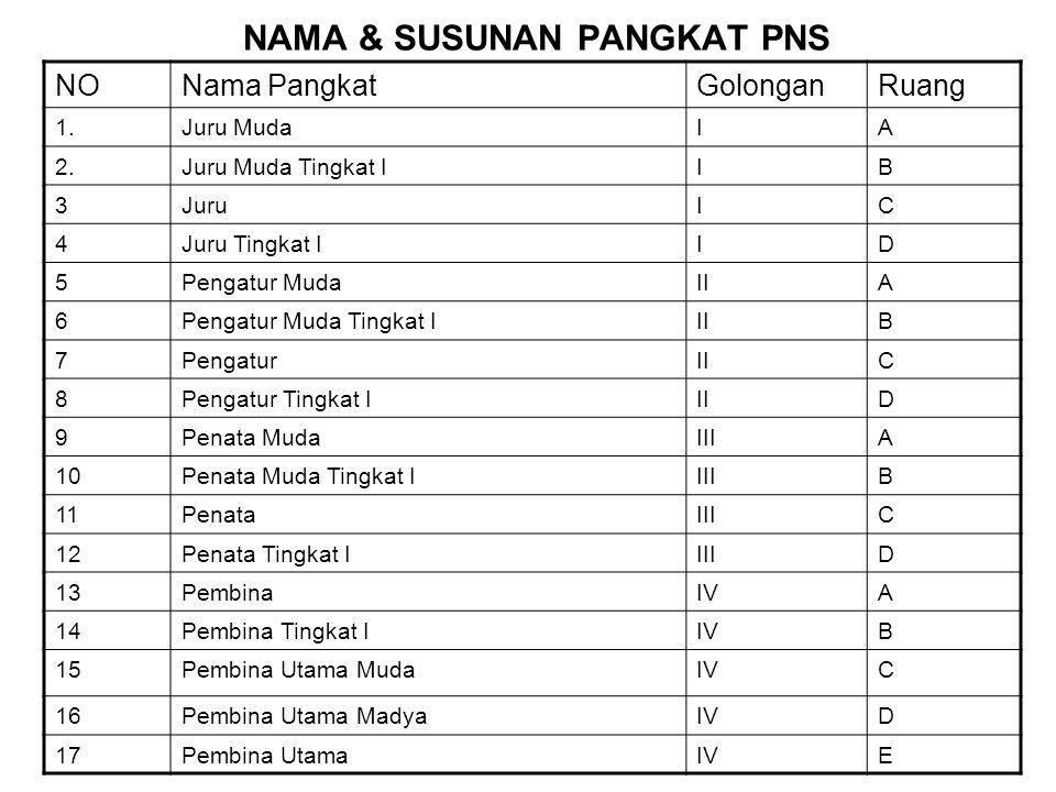 NAMA & SUSUNAN PANGKAT PNS