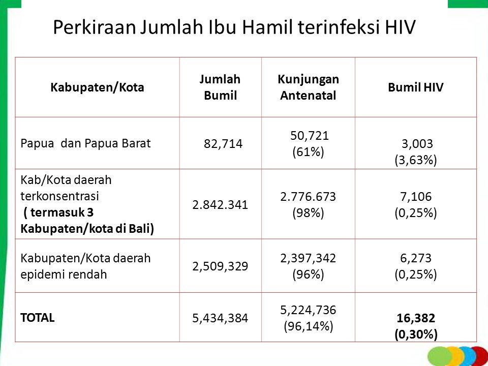 Perkiraan Jumlah Ibu Hamil terinfeksi HIV