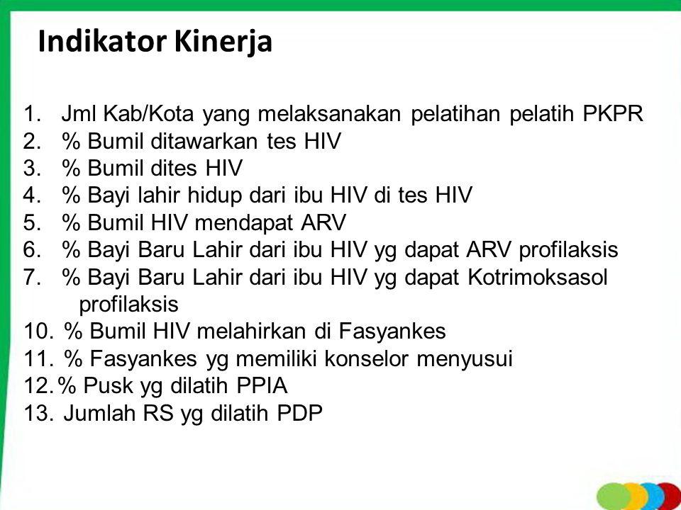 Indikator Kinerja Jml Kab/Kota yang melaksanakan pelatihan pelatih PKPR. % Bumil ditawarkan tes HIV.
