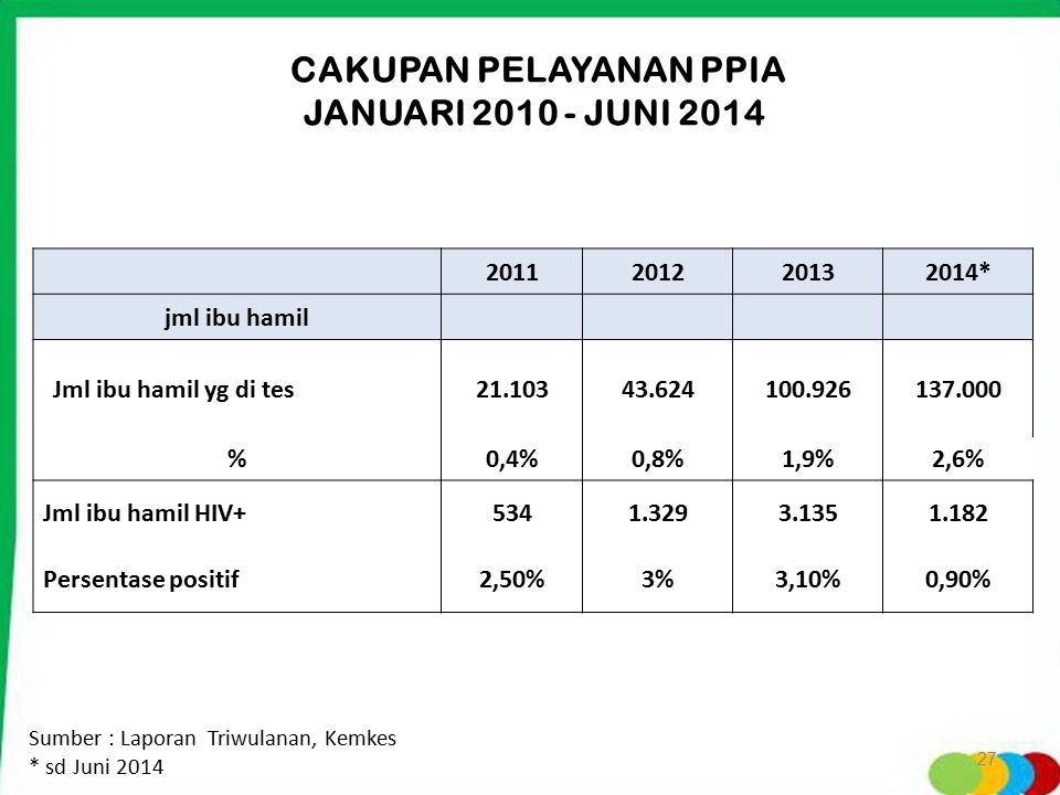 CAKUPAN PELAYANAN PPIA JANUARI 2010 - JUNI 2014