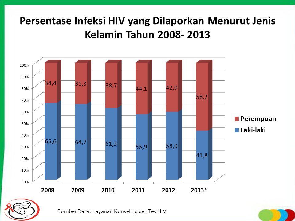 Persentase Infeksi HIV yang Dilaporkan Menurut Jenis Kelamin Tahun 2008- 2013