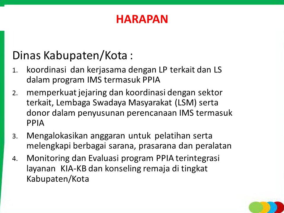 Dinas Kabupaten/Kota :