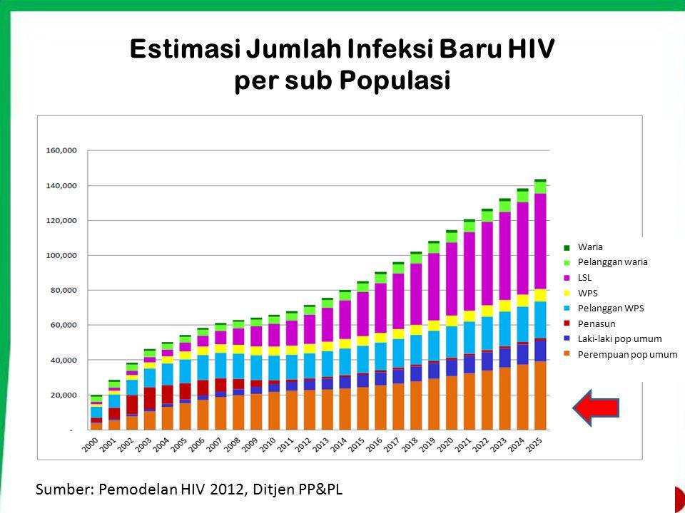 Estimasi Jumlah Infeksi Baru HIV per sub Populasi