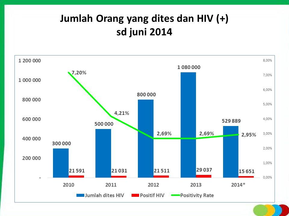 Jumlah Orang yang dites dan HIV (+) sd juni 2014