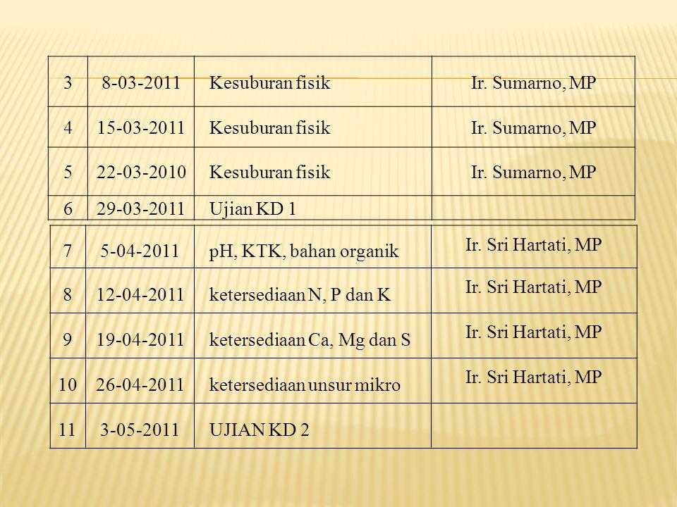 3 8-03-2011. Kesuburan fisik. Ir. Sumarno, MP. 4. 15-03-2011. 5. 22-03-2010. 6. 29-03-2011.
