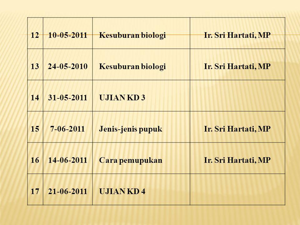 12 10-05-2011. Kesuburan biologi. Ir. Sri Hartati, MP. 13. 24-05-2010. 14. 31-05-2011. UJIAN KD 3.