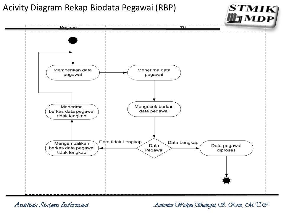 Acivity Diagram Rekap Biodata Pegawai (RBP)