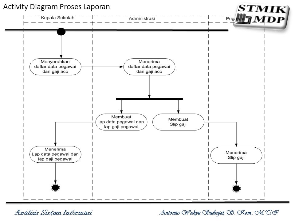 Activity Diagram Proses Laporan