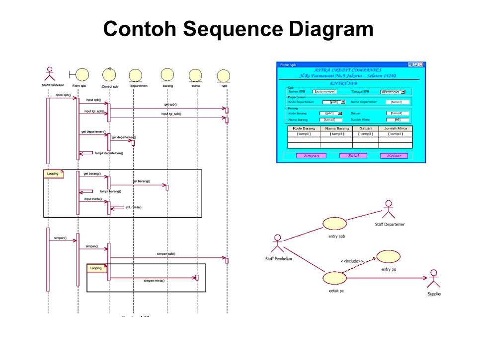 Contoh Sequence Diagram
