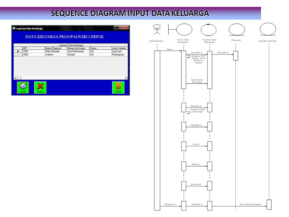 SEQUENCE DIAGRAM INPUT DATA KELUARGA