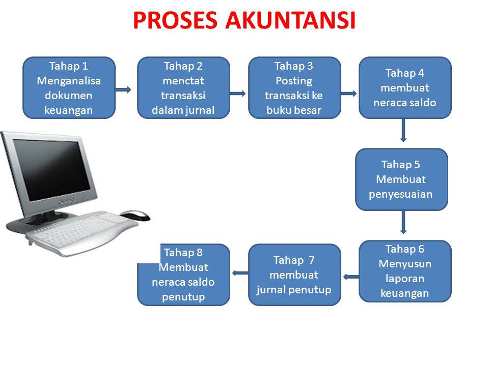 PROSES AKUNTANSI Tahap 1 Menganalisa dokumen keuangan