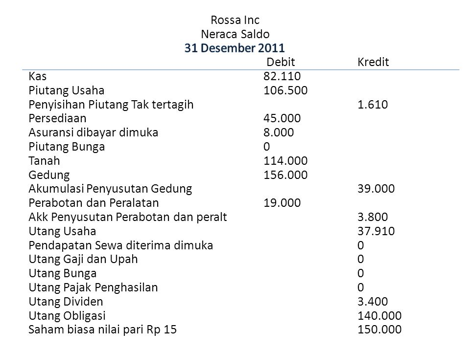Rossa Inc Neraca Saldo 31 Desember 2011 Debit Kredit Kas 82