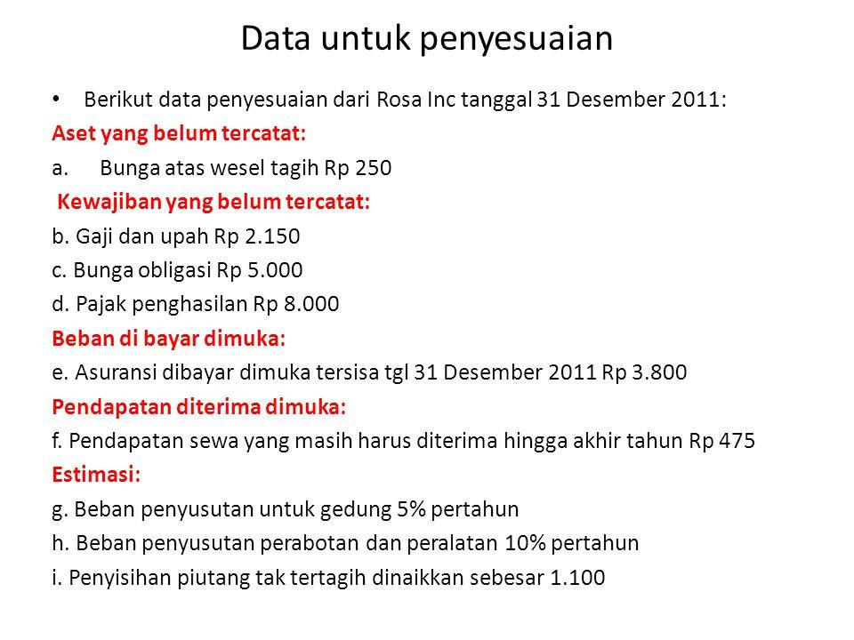 Data untuk penyesuaian