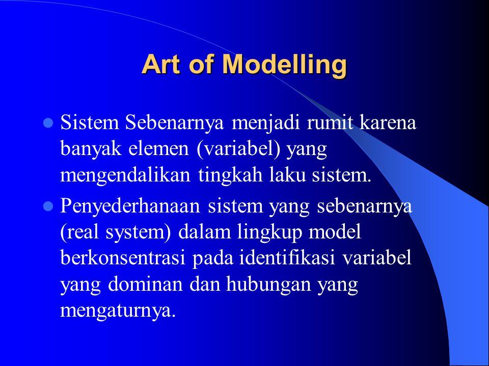 Art of Modelling Sistem Sebenarnya menjadi rumit karena banyak elemen (variabel) yang mengendalikan tingkah laku sistem.