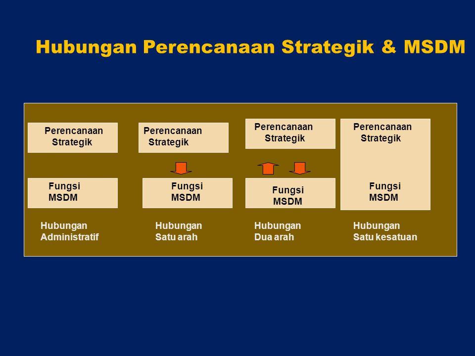 Hubungan Perencanaan Strategik & MSDM