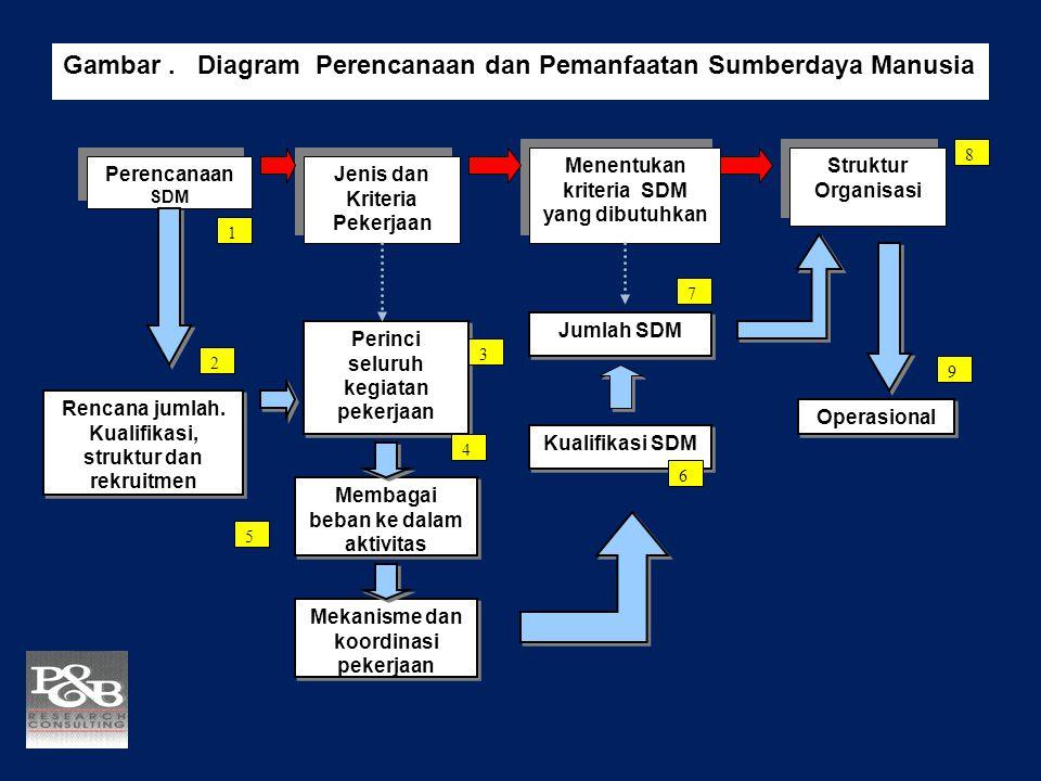 Gambar . Diagram Perencanaan dan Pemanfaatan Sumberdaya Manusia