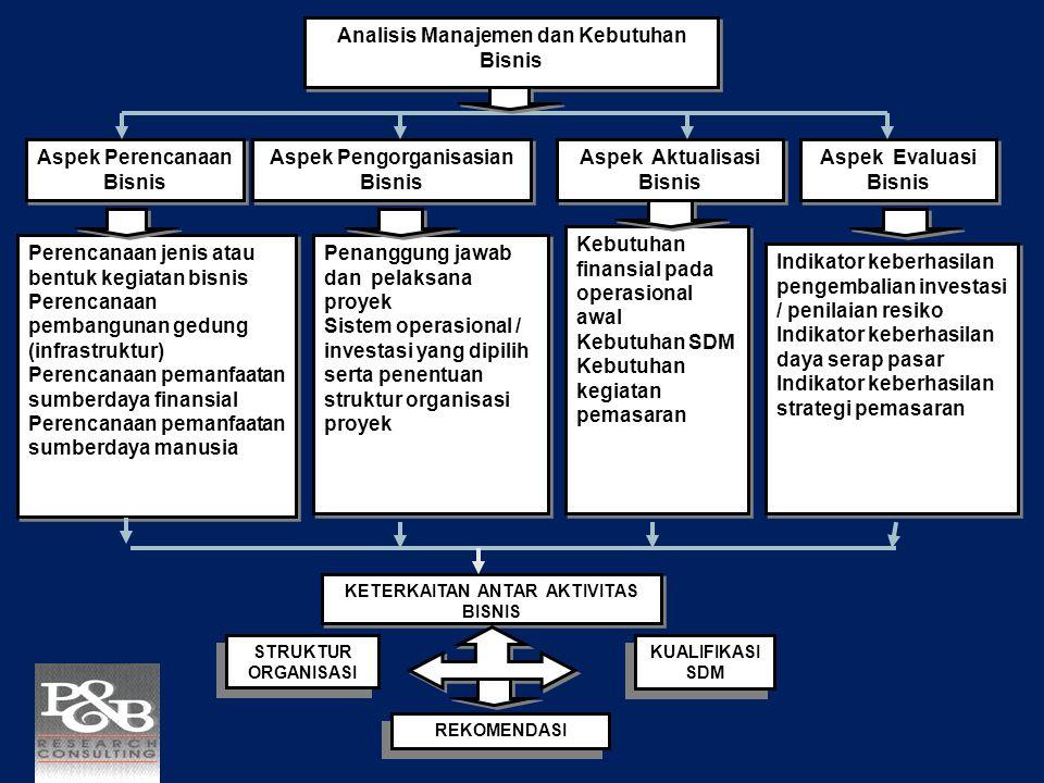Analisis Manajemen dan Kebutuhan Bisnis