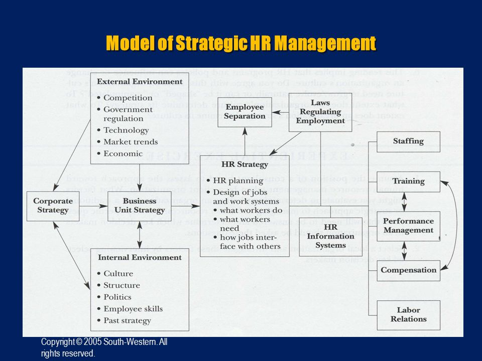 Model of Strategic HR Management