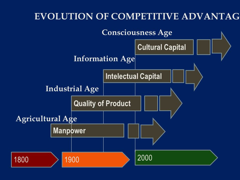EVOLUTION OF COMPETITIVE ADVANTAGE