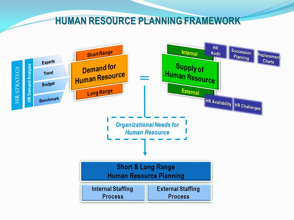 HUMAN RESOURCE PLANNING FRAMEWORK