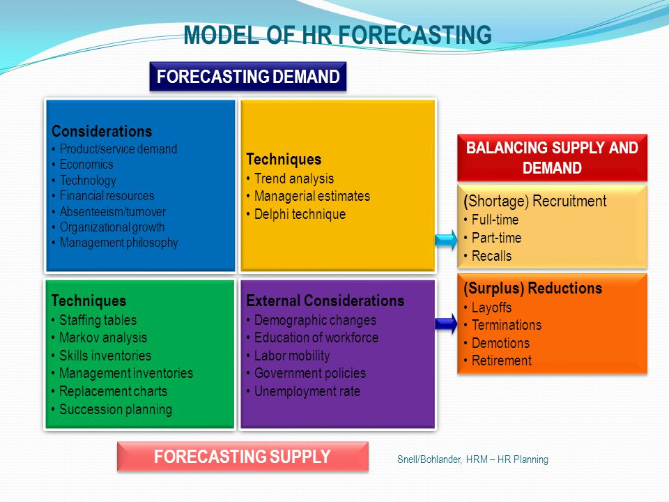 MODEL OF HR FORECASTING