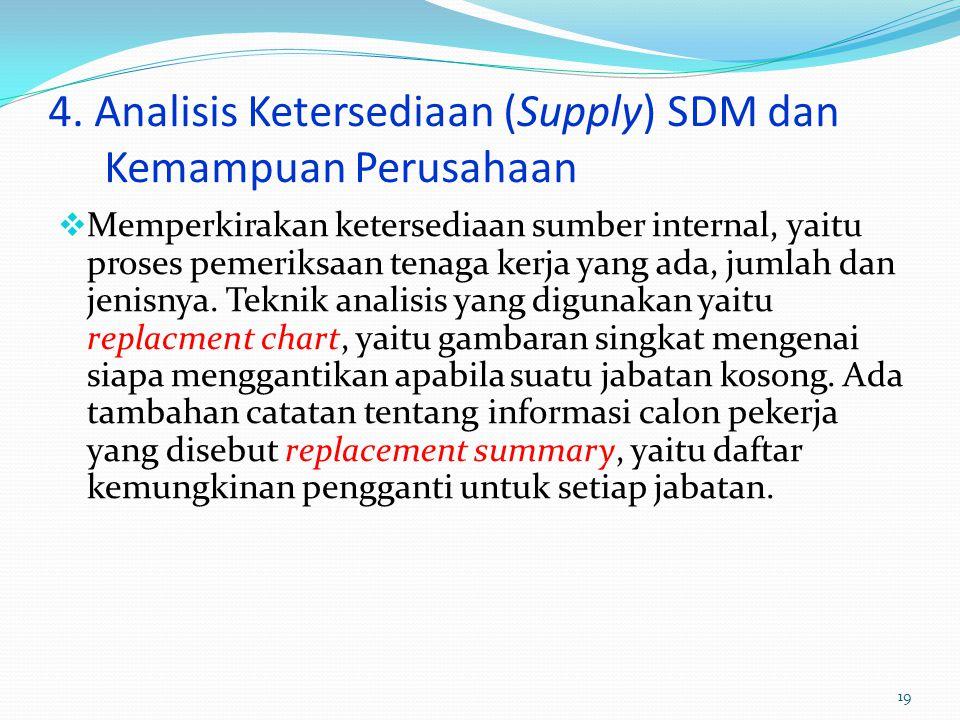 4. Analisis Ketersediaan (Supply) SDM dan Kemampuan Perusahaan